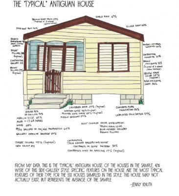 Antiguan House DATA VISUALIZATION