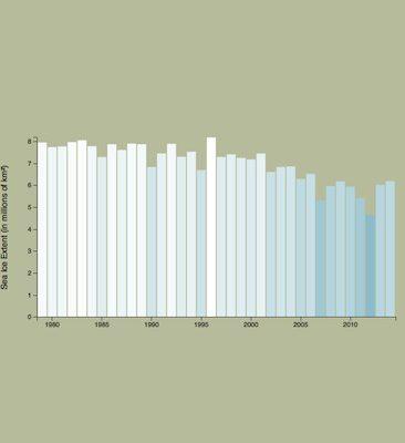 INTERACTIVE CHART: Sea Ice Extent 1979–2014
